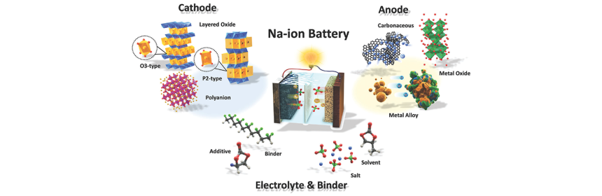 Illustration of an Na-ion battery.